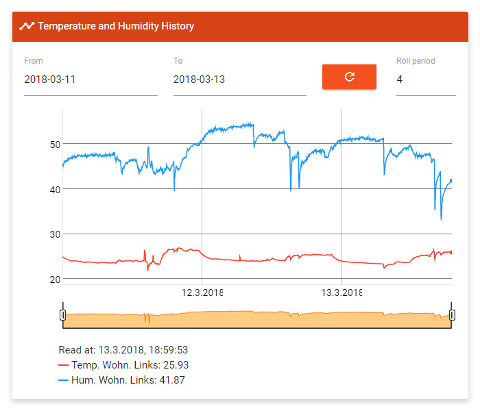 Temperature and humidity monitoring graph example